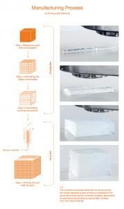 Wacker Silicone 3D Drucker Prozess