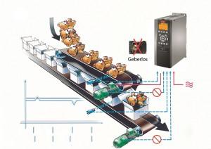 Positionierung- und Synchronisierung mit dem Frequenzumrichter dank IMC – sowohl mit als auch ohne Encoder. | Grafik: Danfoss