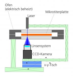 Der Messaufbau (schematisch). | Grafik: Fraunhofer LBF