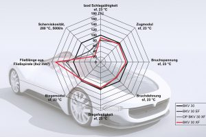 Ein Vergleich der Kerneigenschaften: Die stark verbesserte Fließfähigkeit des neuen Durethan BKV 30 XF zeige sich gegenüber dem Vorgänger Durethan DP BKV 30 XF in einer nur halb so hohen Schmelzeviskosität. Das mechanische Eigenschaftsprofil beider Materialien ist annähernd gleich und fast so gut wie beim ebenfalls mit 30 Prozent Glasfasern verstärkten Standard-Polyamid 6 Durethan BKV 30. | Foto: LANXESS AG