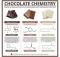 Die Chemie der Schokolade | Bild: C&EN