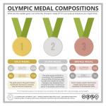 Komponenten der Olympischen Medaillen   Grafik: Andy Brunning, Compound Interest