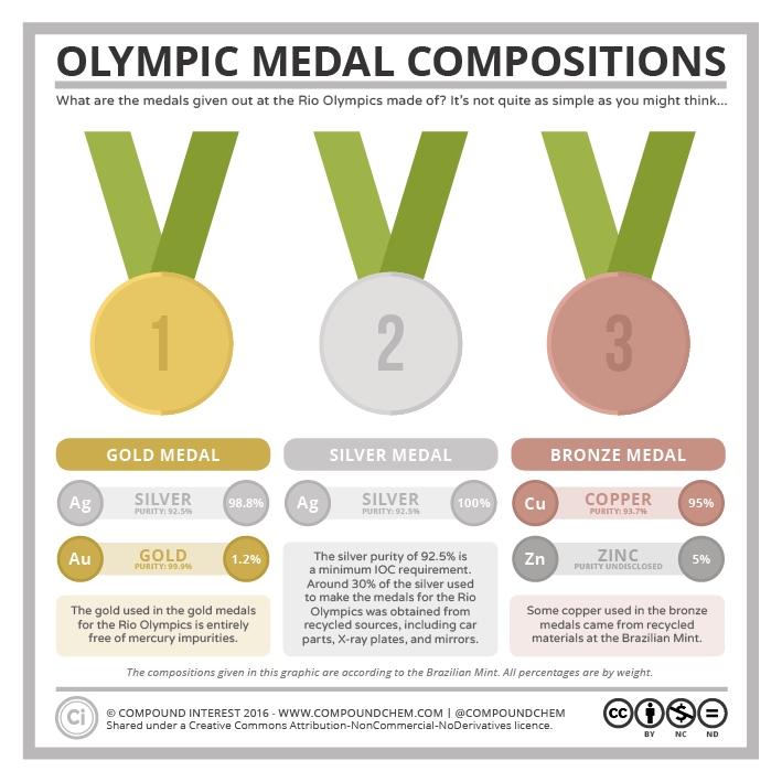 Komponenten der Olympischen Medaillen | Grafik: Andy Brunning, Compound Interest