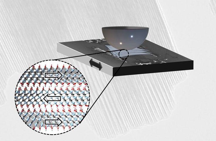 MXene: Atomar dünne Schichten, die aufeinander gleiten können, verringern die Reibung. | Grafik: TU Wien