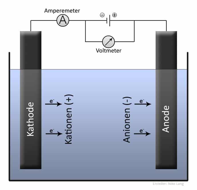 Elektrolyse (Allgemein) | Grafik: Niko Lang - Eigenes Werk, CC BY-SA 2.5, https://commons.wikimedia.org/w/index.php?curid=1557744