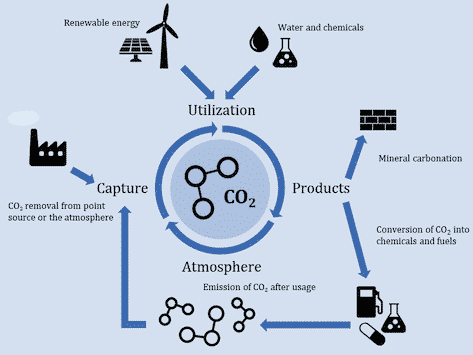 Fit for 55: Environmental assessment of emerging carbon capture and utilization technologies - Scientific Figure on ResearchGate. Available from: https://www.researchgate.net/figure/Schematic-illustration-of-the-CCU-concept_fig1_344189921 [accessed 15 Jul, 2021]