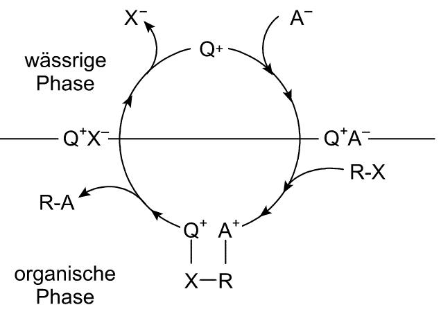 Phasentransfer Katalyse am Beispiel eines quaternären Ammoniumsalzes Q+ | Grafik: Roland Mattern, CC BY-SA 3.0 https://commons.wikimedia.org/w/index.php?curid=8988950