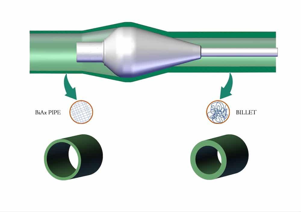 SABIC hat eine neue Leistungsklasse von PE und PP Formmassen entwickelt, welche signifikante Leistungssteigerungen biaxial verstreckter Druckrohren für den Transport von Waser ermöglichen.   Grafik: SABIC